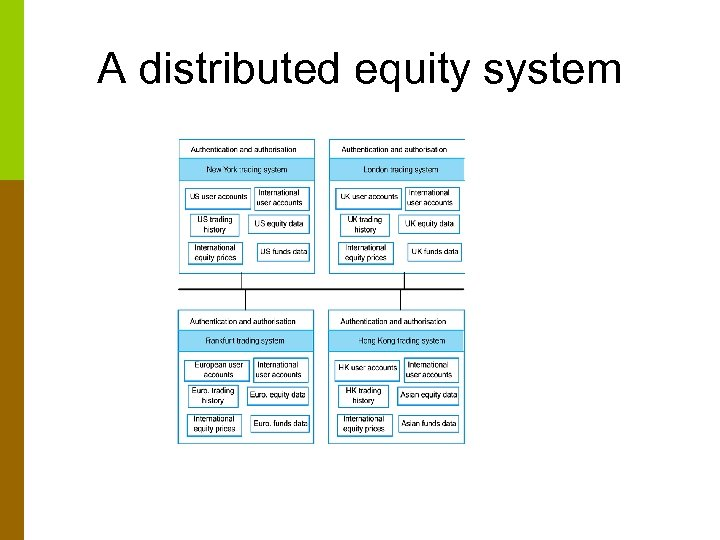 A distributed equity system
