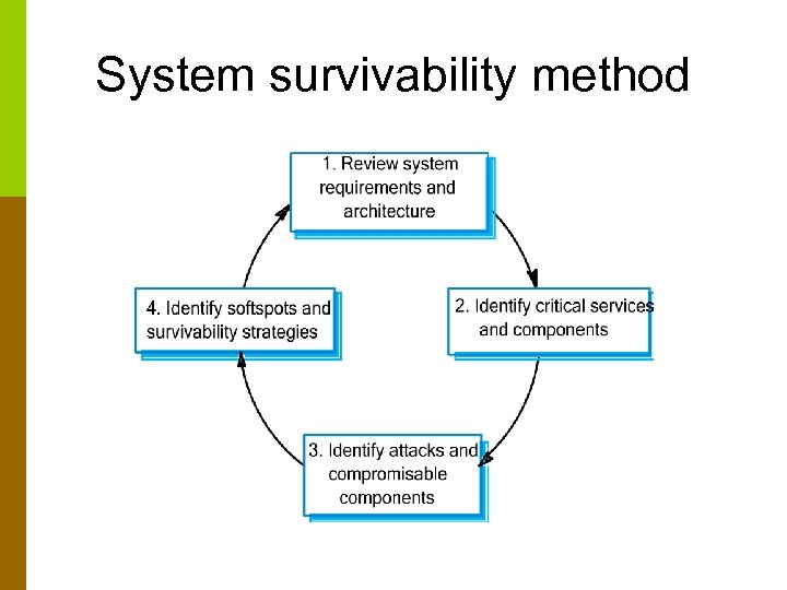 System survivability method