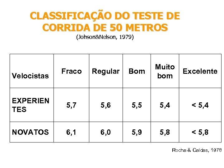 CLASSIFICAÇÃO DO TESTE DE CORRIDA DE 50 METROS (Johson&Nelson, 1979) Fraco Regular Bom Muito