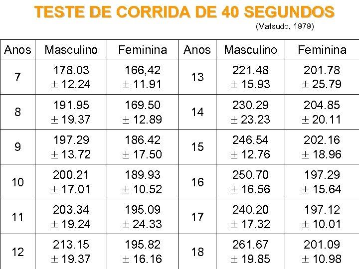 TESTE DE CORRIDA DE 40 SEGUNDOS (Matsudo, 1979) Anos Masculino Feminina 7 178. 03