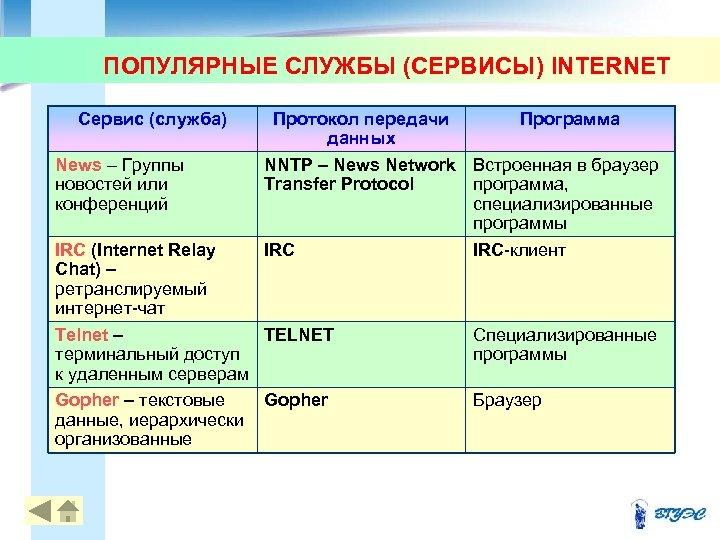 ПОПУЛЯРНЫЕ СЛУЖБЫ (СЕРВИСЫ) INTERNET Сервис (служба) News – Группы новостей или конференций Протокол передачи