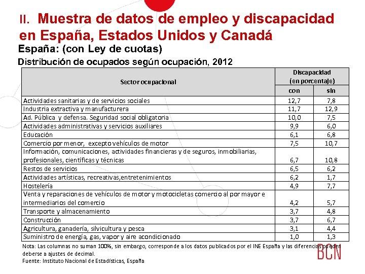II. Muestra de datos de empleo y discapacidad en España, Estados Unidos y Canadá