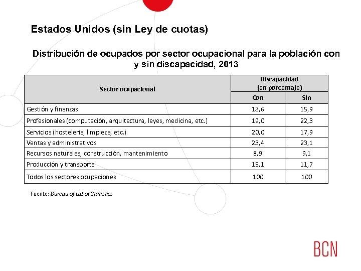 Estados Unidos (sin Ley de cuotas) Distribución de ocupados por sector ocupacional para la