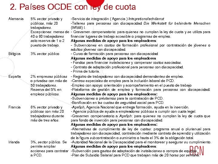 2. Países OCDE con ley de cuota Alemania Bélgica España Francia Irlanda 5% sector