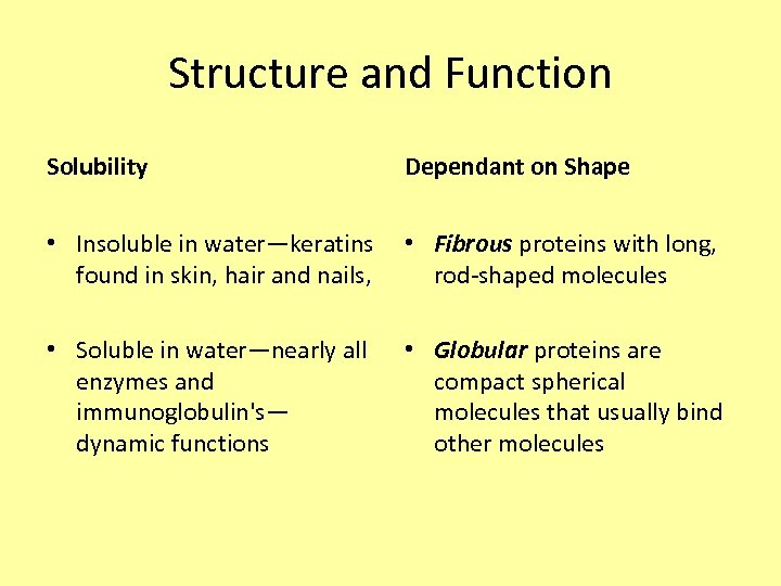 Structure and Function Solubility Dependant on Shape • Insoluble in water—keratins • Fibrous proteins