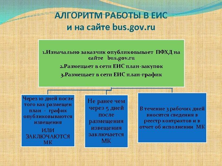 АЛГОРИТМ РАБОТЫ В ЕИС и на сайте bus. gov. ru 1. Изначально заказчик опубликовывает