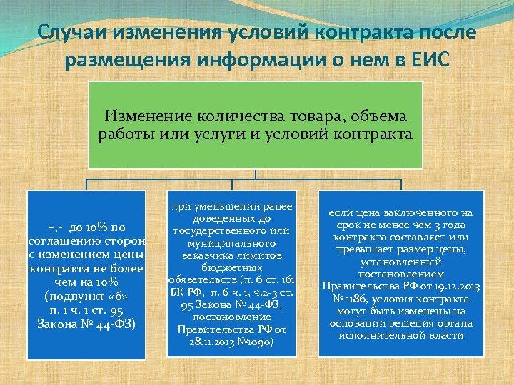 Случаи изменения условий контракта после размещения информации о нем в ЕИС Изменение количества товара,