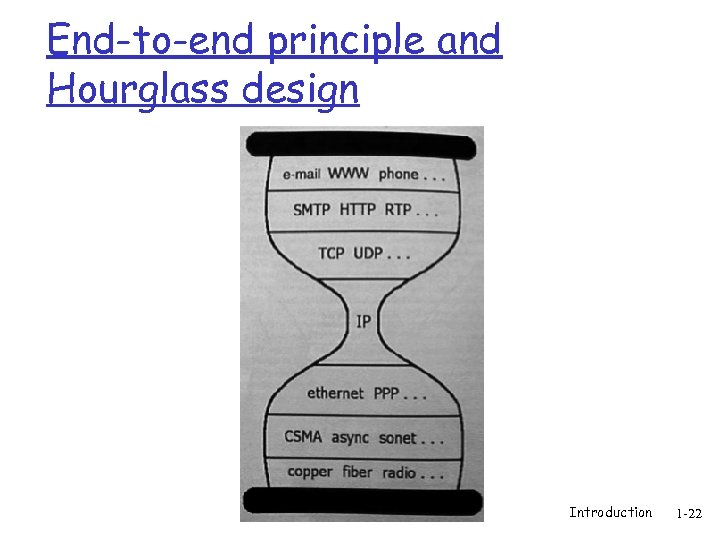 End-to-end principle and Hourglass design Introduction 1 -22