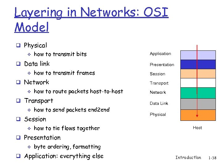 Layering in Networks: OSI Model q Physical v how to transmit bits q Data