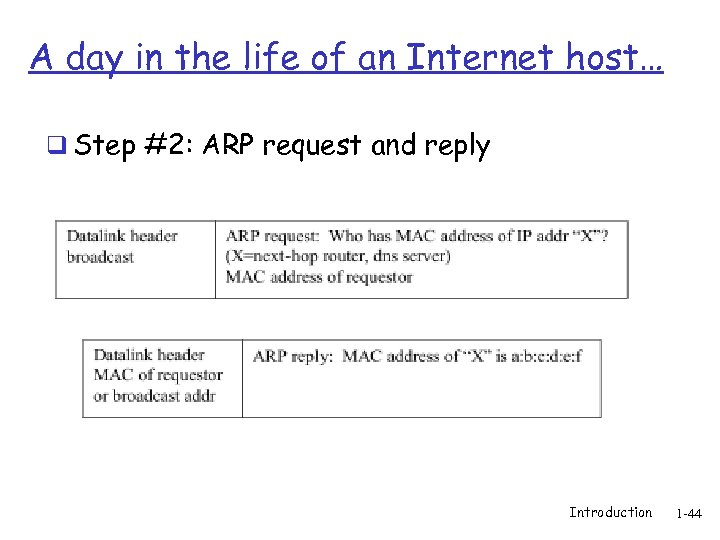 A day in the life of an Internet host… q Step #2: ARP request