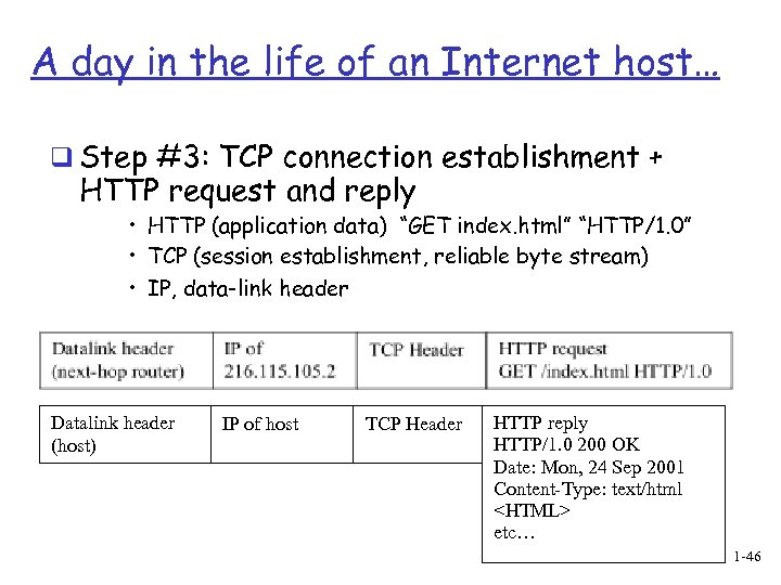 A day in the life of an Internet host… q Step #3: TCP connection