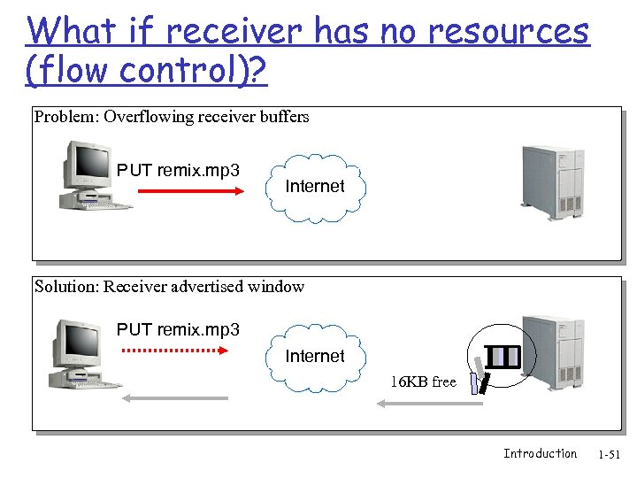What if receiver has no resources (flow control)? Problem: Overflowing receiver buffers PUT remix.