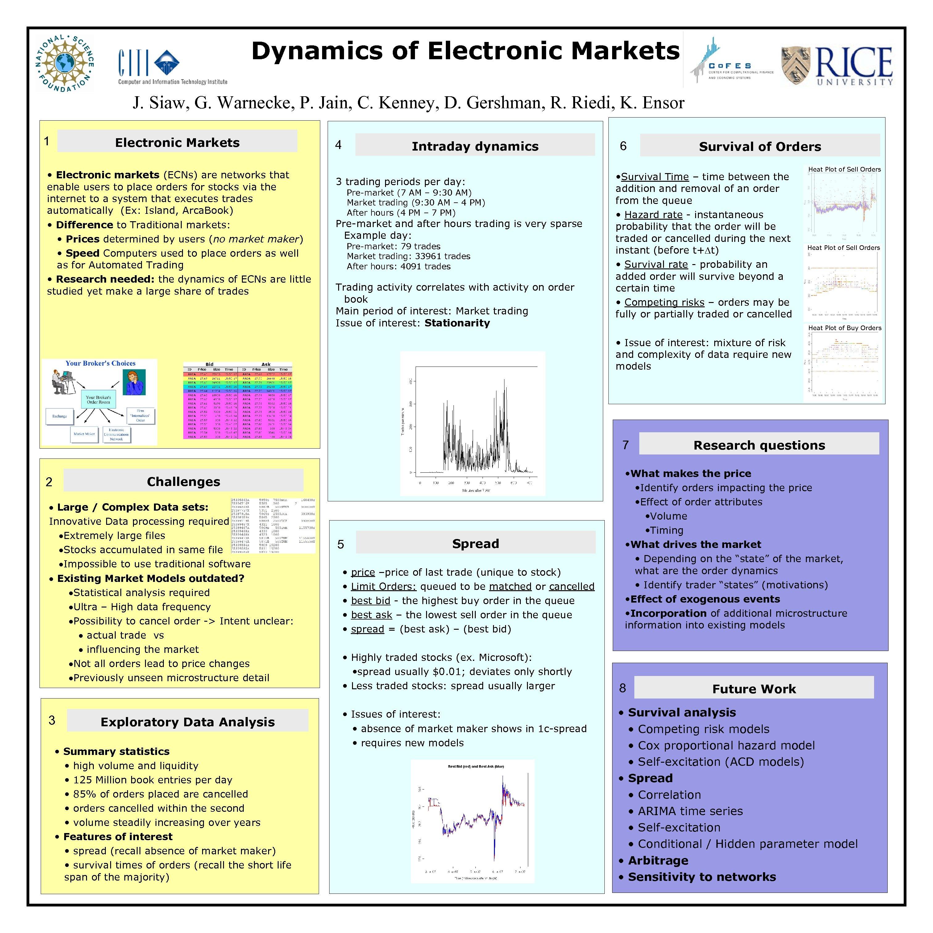 Dynamics of Electronic Markets J. Siaw, G. Warnecke, P. Jain, C. Kenney, D. Gershman,