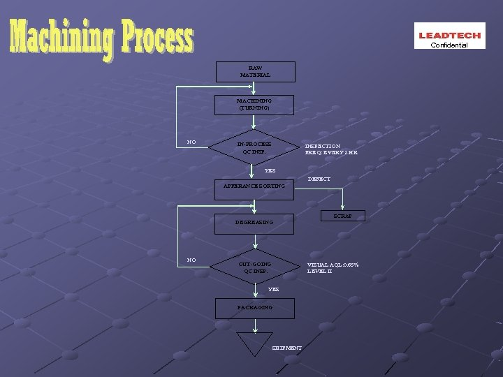 Confidential RAW MATERIAL MACHINING (TURNING) NO IN-PROCESS QC INSPECTION FREQ: EVERY 2 HR YES