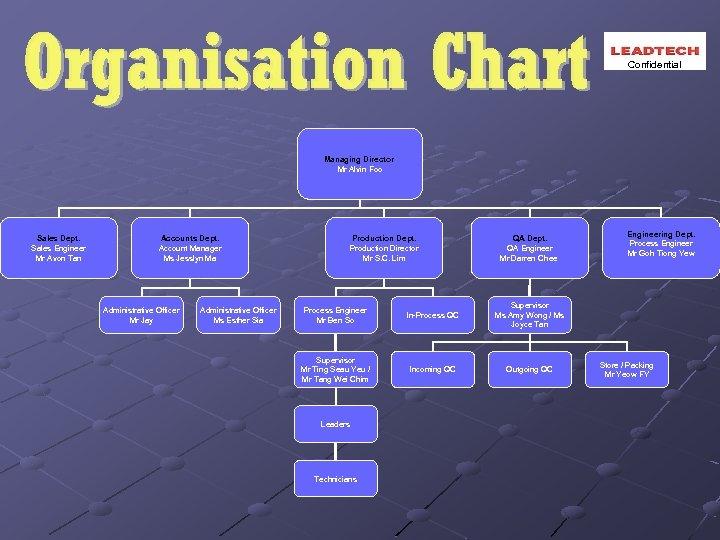 Confidential Managing Director Mr Alvin Foo Sales Dept. Sales Engineer Mr Avon Tan Accounts