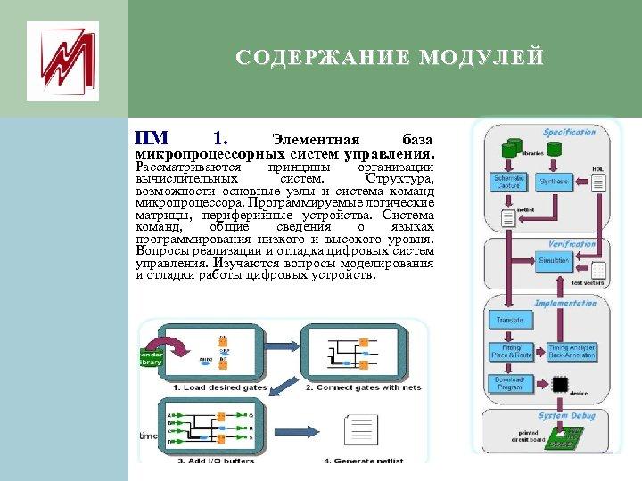 СОДЕРЖАНИЕ МОДУЛЕЙ ПМ 1. Элементная база микропроцессорных систем управления. Рассматриваются принципы организации вычислительных систем.