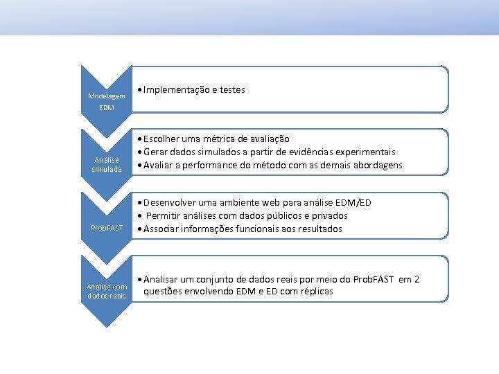 Modelagem • Implementação e testes EDM Análise simulada • Escolher uma métrica de avaliação