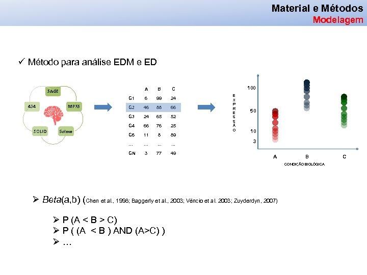 Material e Métodos Modelagem ü Método para análise EDM e ED A SAGE B