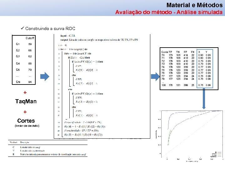 Material e Métodos Avaliação do método - Análise simulada ü Construindo a curva ROC