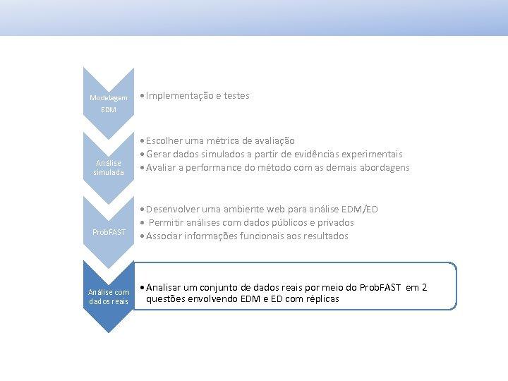 Modelagem • Implementação e testes EDM Análise simulada Prob. FAST Análise com dados reais