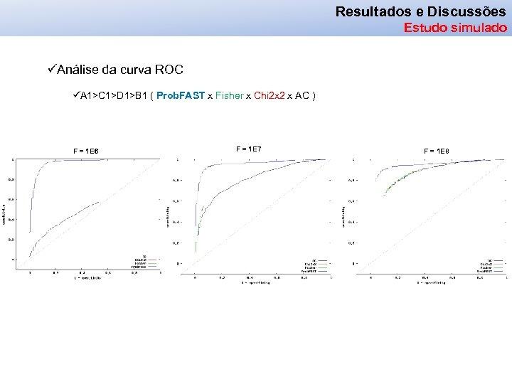 Resultados e Discussões Estudo simulado üAnálise da curva ROC üA 1>C 1>D 1>B 1