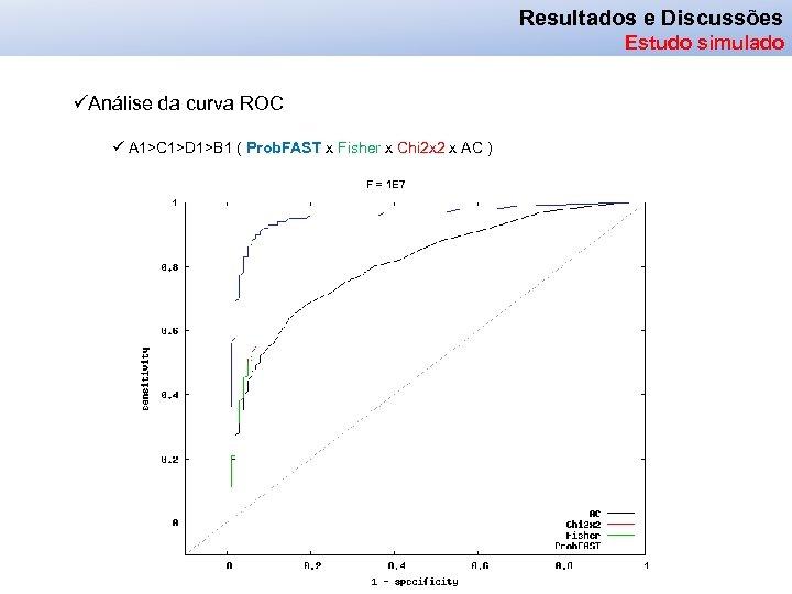 Resultados e Discussões Estudo simulado üAnálise da curva ROC ü A 1>C 1>D 1>B