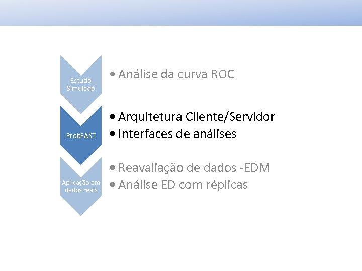 Estudo Simulado Prob. FAST Aplicação em dados reais • Análise da curva ROC •
