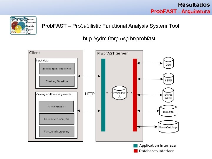 Resultados Prob. FAST - Arquitetura Prob. FAST – Probabilistic Functional Analysis System Tool http: