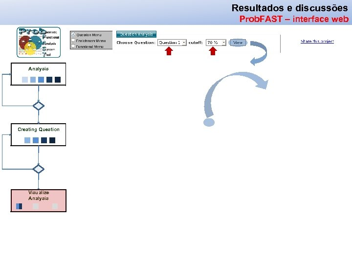 Resultados e discussões Prob. FAST– Workflow web Prob. FAST – interface web Analysis Creating