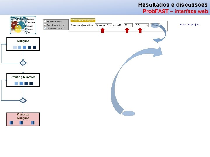 Resultados e discussões Prob. FAST – interface web Analysis Creating Question Visualize Analysis
