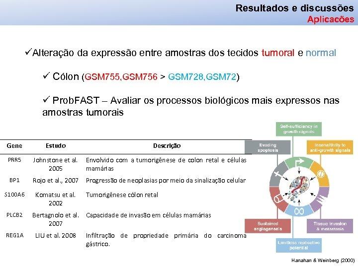 Resultados e discussões Aplicacões üAlteração da expressão entre amostras dos tecidos tumoral e normal
