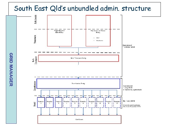 South East Qld's unbundled admin. structure GRID MANAGER