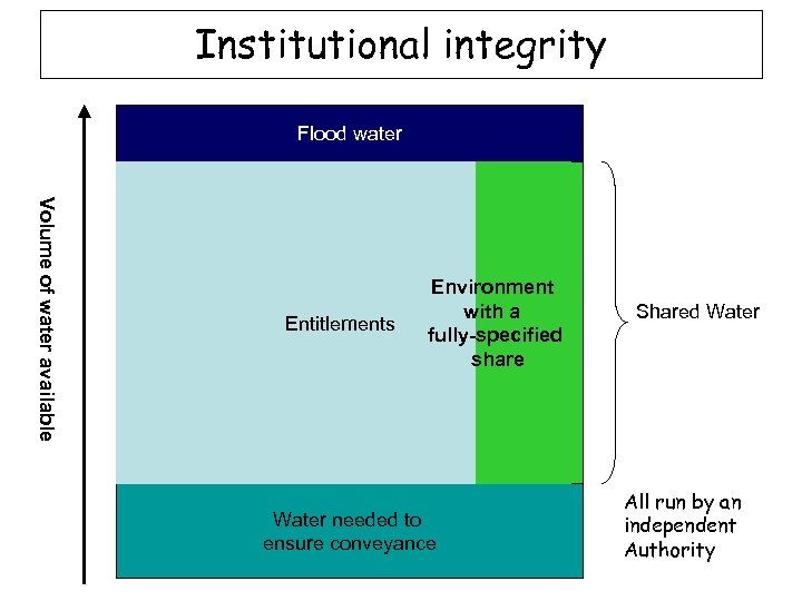 Institutional integrity Flood water Volume of water available Entitlements Environment with a Environment fully-specified