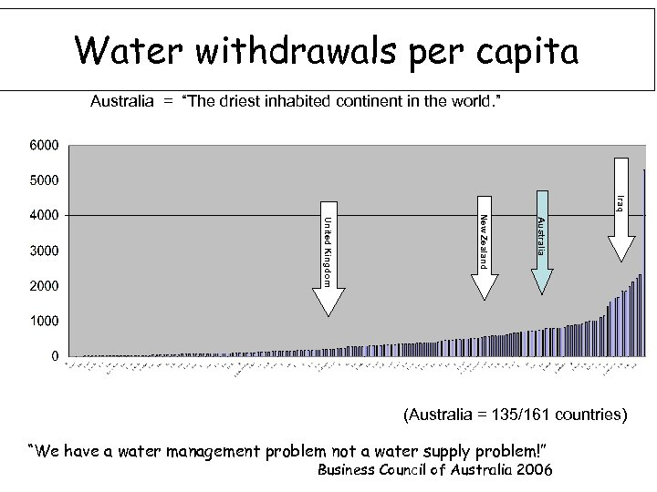"""Water withdrawals per capita Australia = """"The driest inhabited continent in the world. """""""