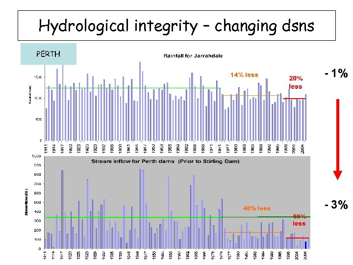 Hydrological integrity – changing dsns - 1% - 3%