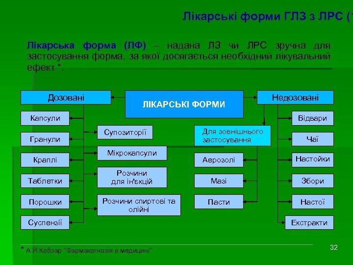 Лікарські форми ГЛЗ з ЛРС (1 Лікарська форма (ЛФ) – надана ЛЗ чи ЛРС