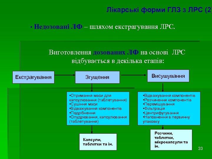 Лікарські форми ГЛЗ з ЛРС (2) • Недозовані ЛФ – шляхом екстрагування ЛРС. Виготовлення