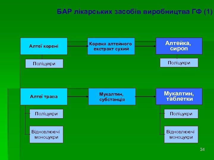 БАР лікарських засобів виробництва ГФ (1) Алтеї корені Кореня алтейного екстракт сухий Поліцукри Алтеї