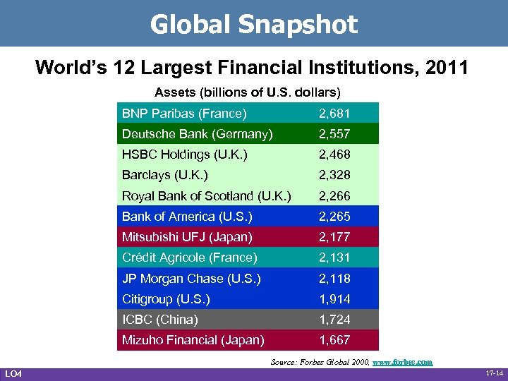 Global Snapshot World's 12 Largest Financial Institutions, 2011 Assets (billions of U. S. dollars)