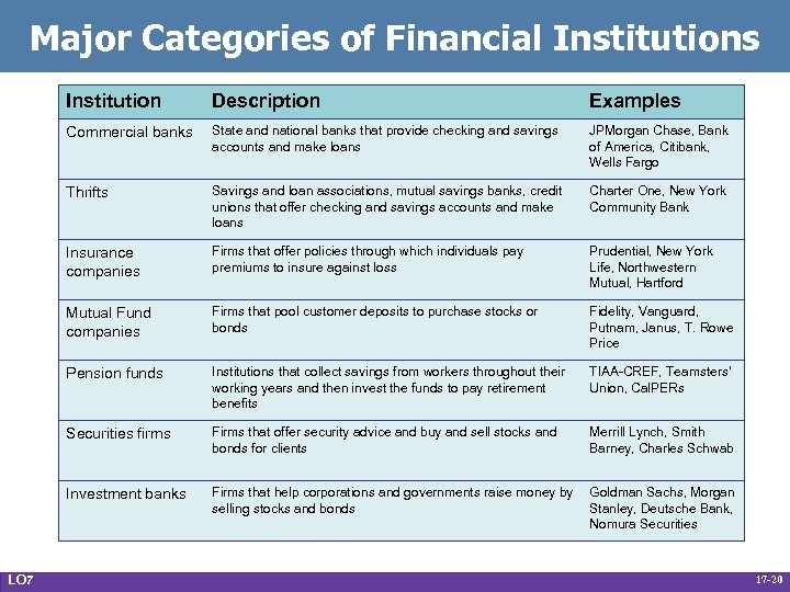 Major Categories of Financial Institutions Institution Examples Commercial banks State and national banks that