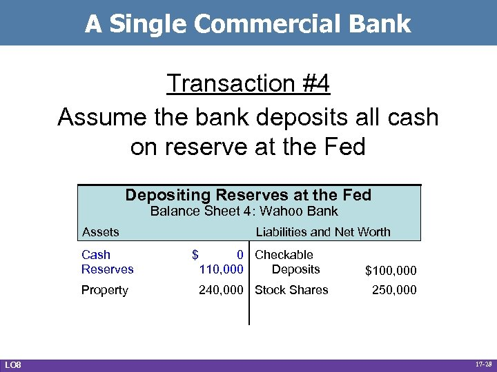 A Single Commercial Bank Transaction #4 Assume the bank deposits all cash on reserve