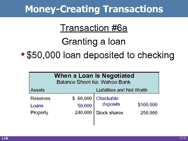 Money-Creating Transactions Transaction #6 a Granting a loan • $50, 000 loan deposited to