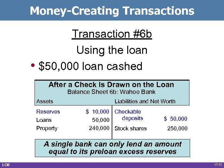 Money-Creating Transactions • Transaction #6 b Using the loan $50, 000 loan cashed After