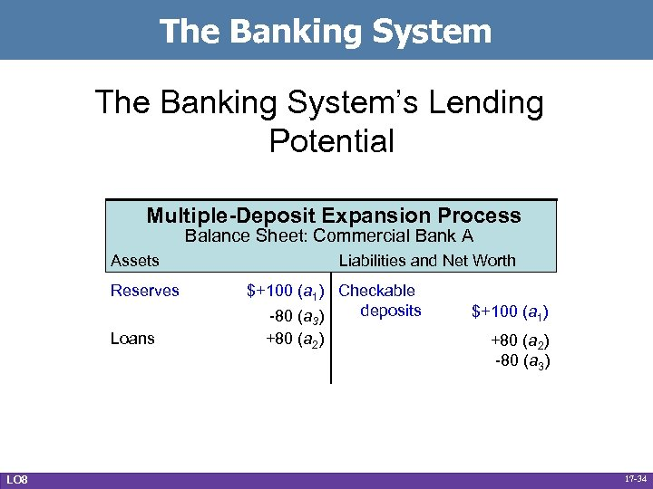 The Banking System's Lending Potential Multiple-Deposit Expansion Process Balance Sheet: Commercial Bank A Assets
