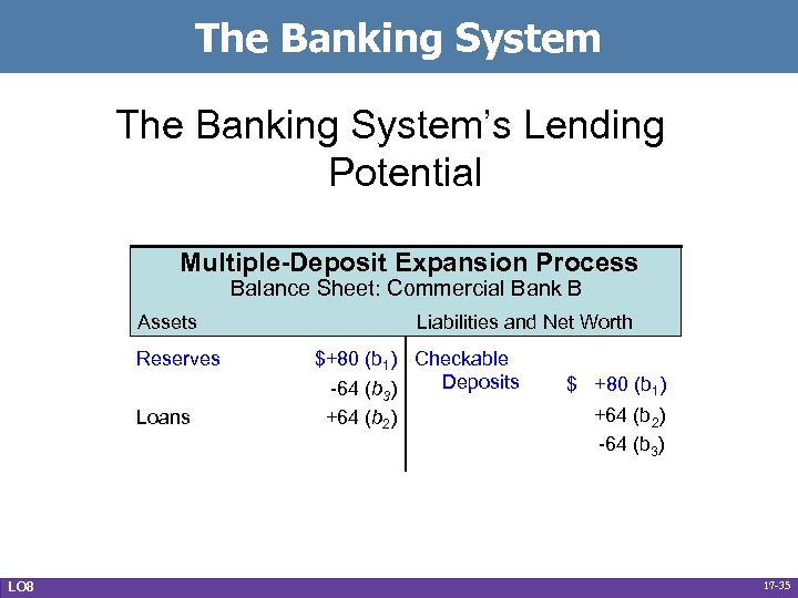 The Banking System's Lending Potential Multiple-Deposit Expansion Process Balance Sheet: Commercial Bank B Assets