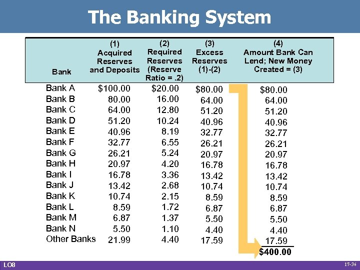 The Banking System Bank (2) (1) Required Acquired Reserves and Deposits (Reserve Ratio =.
