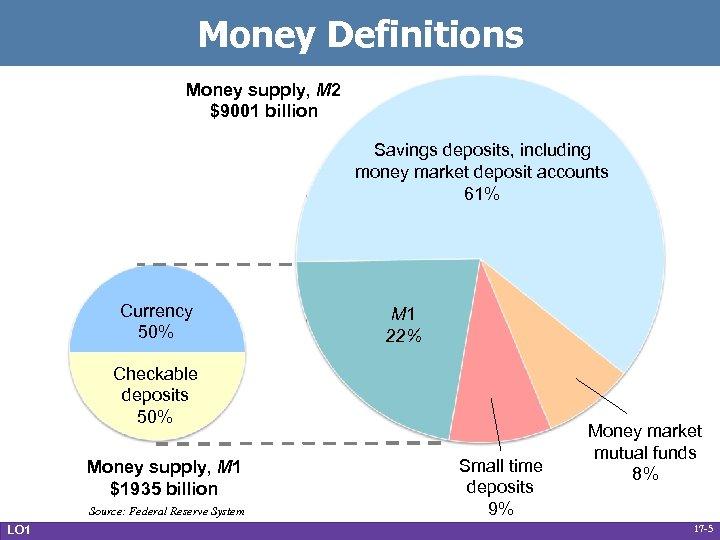Money Definitions Money supply, M 2 $9001 billion Savings deposits, including money market deposit