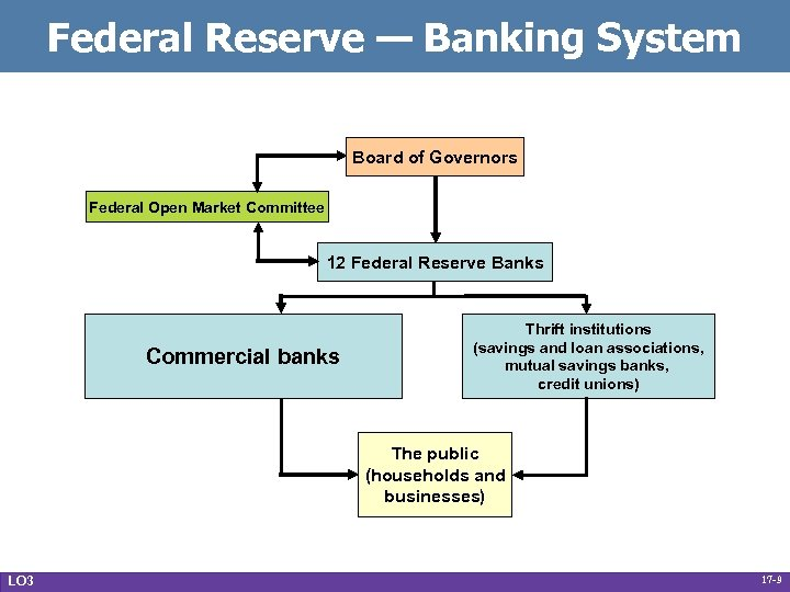 Federal Reserve — Banking System Board of Governors Federal Open Market Committee 12 Federal