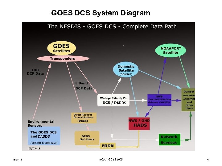 GOES DCS System Diagram Mar-18 NOAA GOES DCS 4