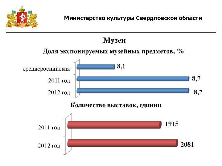 Министерство культуры Свердловской области Музеи